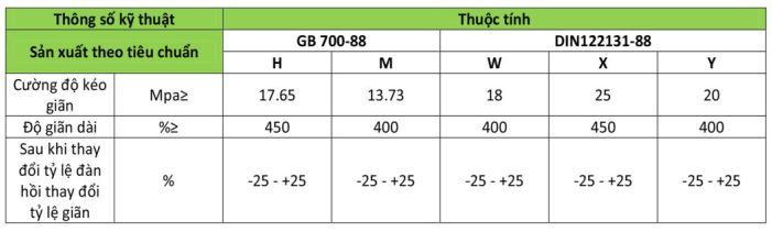 Đặc tính và chủng loại băng tải lõi thép