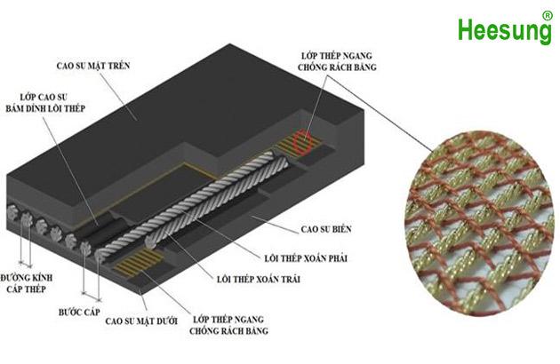 Thông số băng tải lõi thép