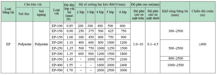 Bảng thông số kỹ thuật băng tải cao su heesung Bố EP